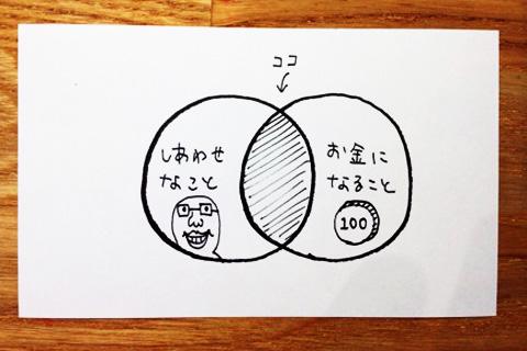 「幸せな働き方」のざっくりの図