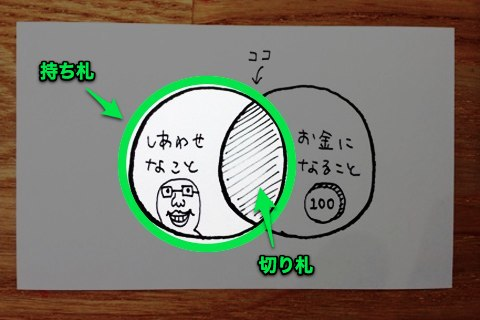 しあわせなこと - 自分の持ち札と切り札の図