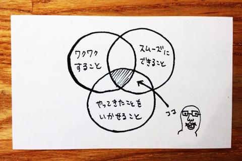 「しあわせなこと」を詳しく考えた図