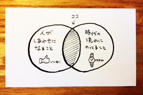 「お金になること」を、もうちょっと詳しく考えた図