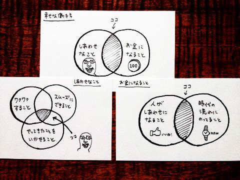幸せな働き方について考える3つの図