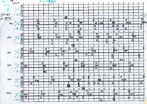 道(ワタル)の育児記録シート