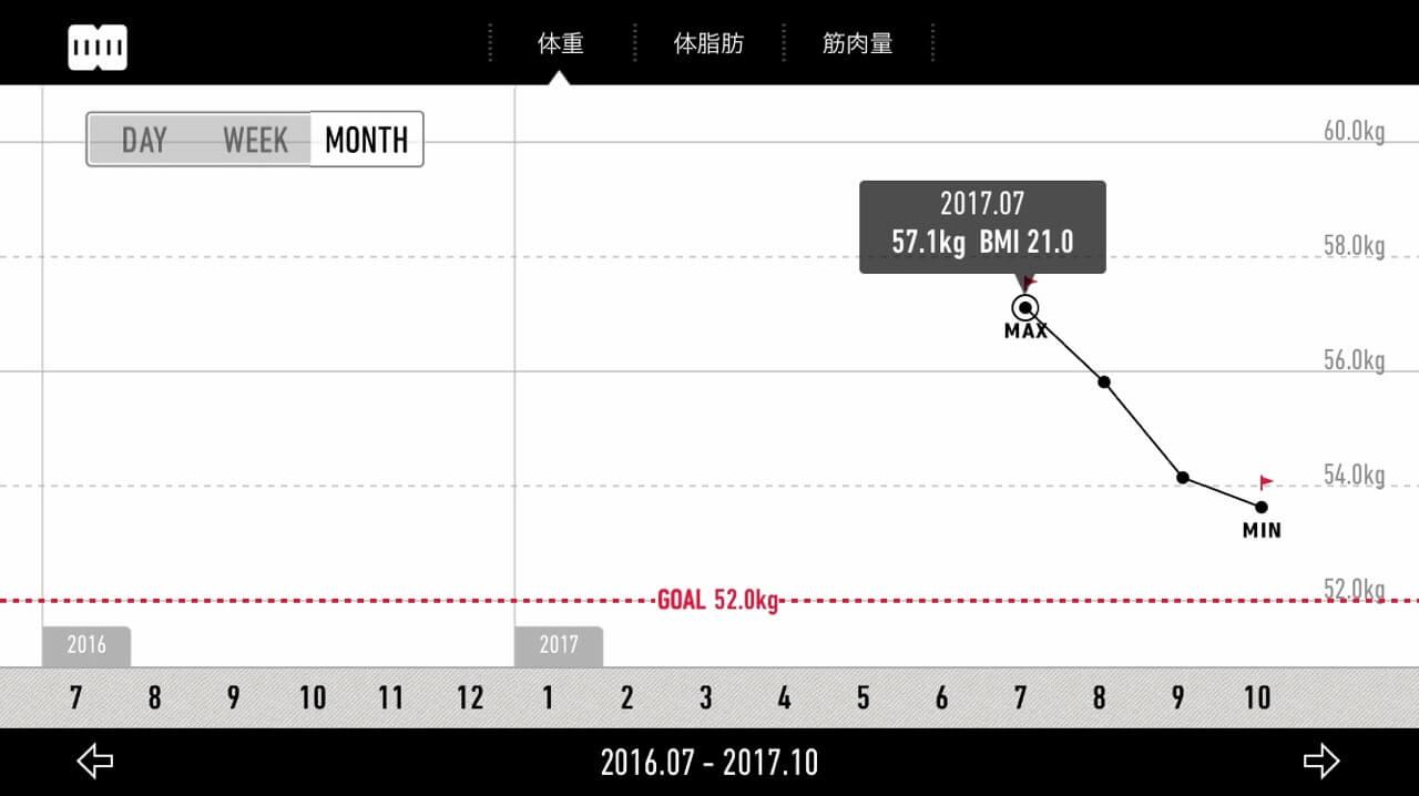 体重の記録1